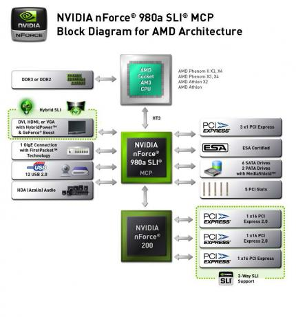 Nforce 980a SLI: Block-Diagramm