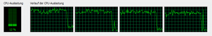 Resident Evil 5: CPU usage as displayed by the windows Task Manager (Core i7-920)