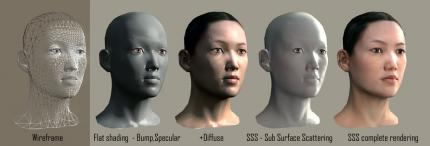 Cryengine 2: Faces
