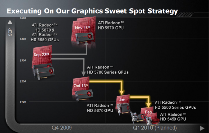 AMD HD5000 Sweet Spot Strategie