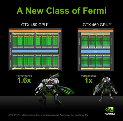 Geforce GTX 460: Dual-strike against the Radeons