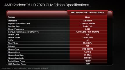 Test der AMD Radeon HD 7970 GHz Edition (5)