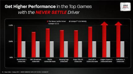 AMD Never Settle Spielebundle (10)