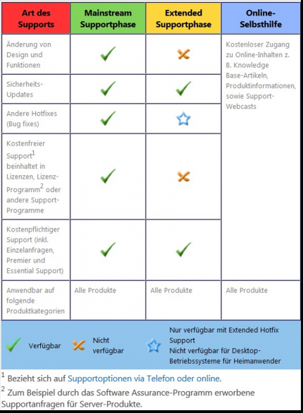 Übersicht Microsoft Support Lifecycle