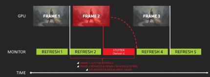 AMD Freesync im Test