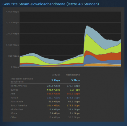 Genutzte Download-Bandbreite auf Steam: Nach GTA-5-Preload explodiert (1)