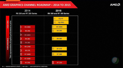 AMD R7/R9 300: Angebliche Roadmap, vollständiger VSR-Support, SW Battlefront Bundle (1)