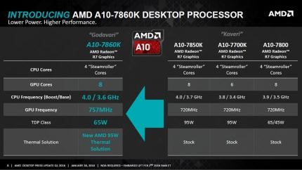 AMD Desktop Press Update Q1 2016   8
