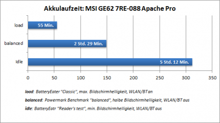 Erstes Kaby-Lake-Notebook im Test: MSI GE62 7RE-088 Apache Pro (1)