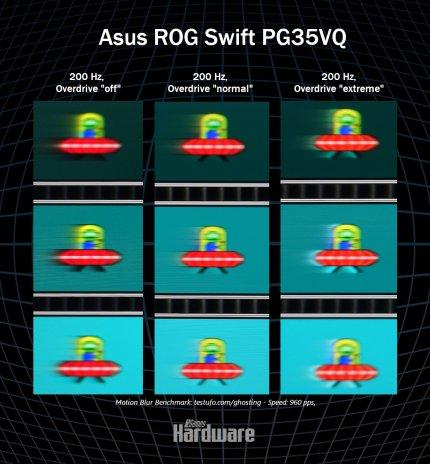 Asus ROG Swift PG35VQ im Test: Ultrabreites HDR mit 200 Hz