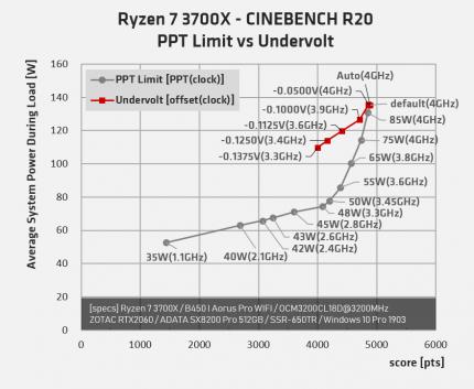Ryzen 3000: Anpassung des Package Power Tracking kann