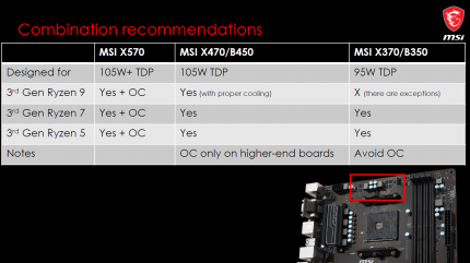 AMD Ryzen 3000: MSI rät von Übertaktung auf alten Mainboards