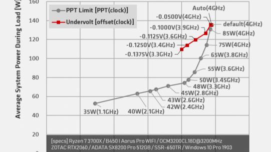 PLUS] Undervolting: i7-8700K/i5-8600K/i3-8350K und Ryzen 7