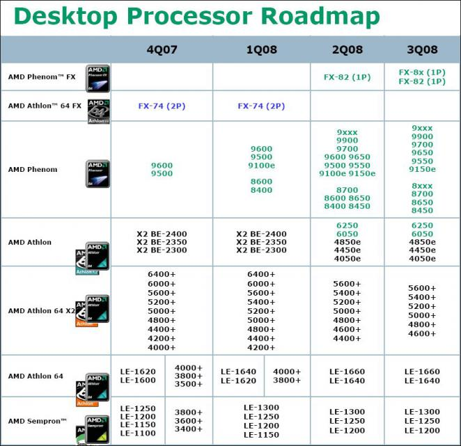 AMD-Roadmap - Bild: PC Online