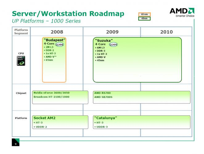 Aktuelle Server-Roadmap
