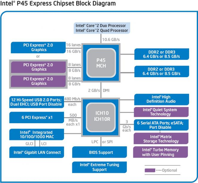 Block-Diagramm: P45-Chipsatz (Bild: Intel)
