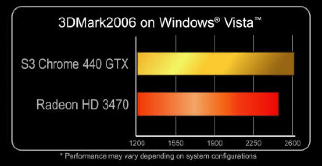 Chrome 440 GTX: Is it beating AMD's Radeon HD 3470? (picture: s3graphics.com)