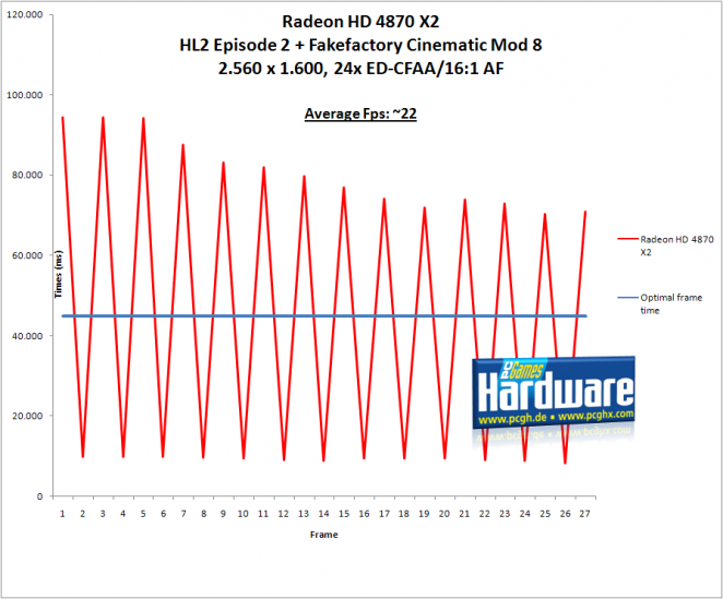 Radeon HD 4870 X2: worst case of micro stuttering (picture: PCGH)