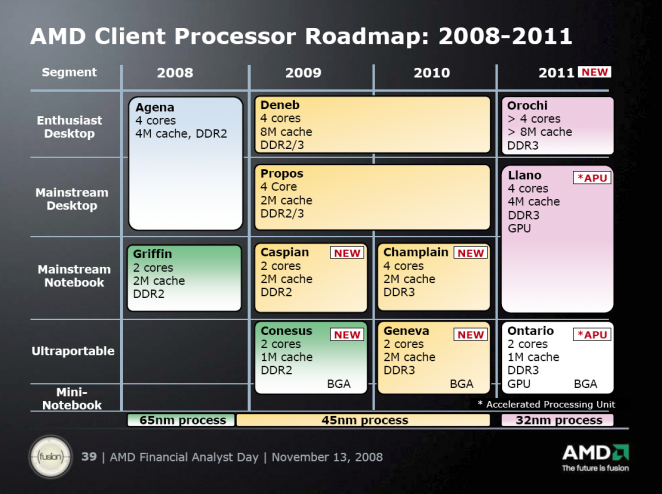 AMD CPU roadmap: From 2011 with more than four cores, more cache and integrated GPU.