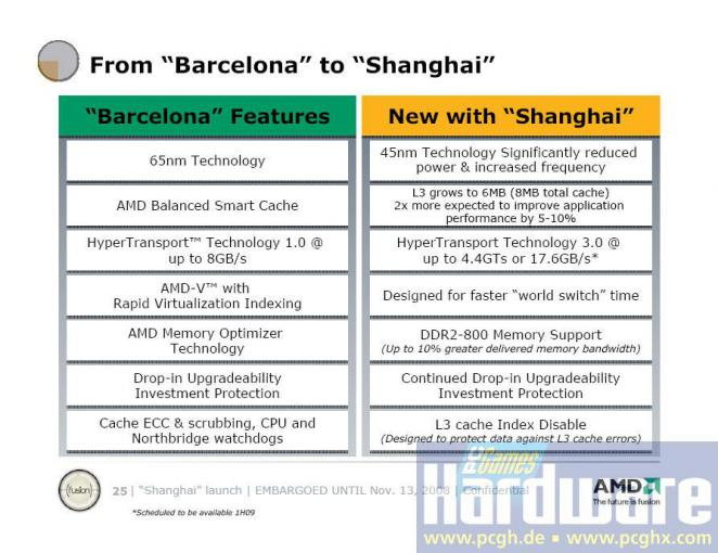 Comparison: Barcelona / Shanghai