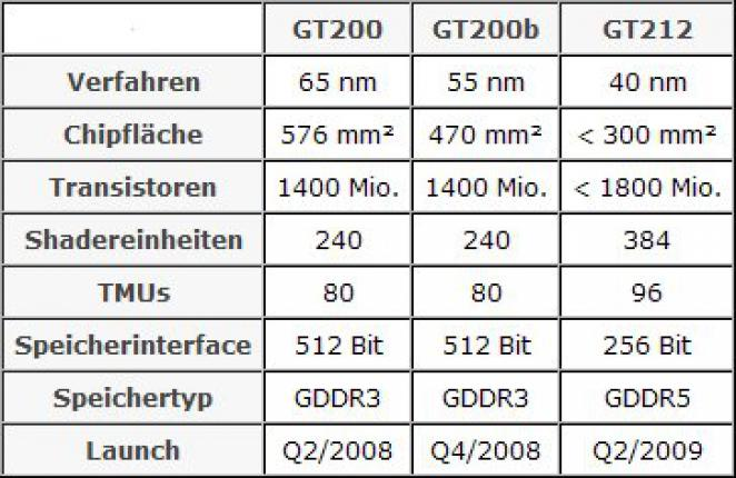 The presumed specifications of the Nvidia GPU GT212. (picture: hardware-infos)