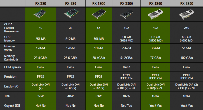 The current Quadro FX models