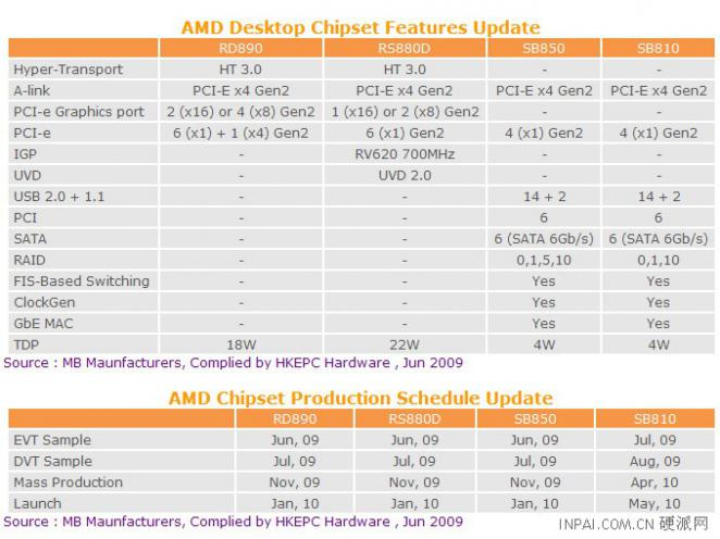 Features of the new chipsets
