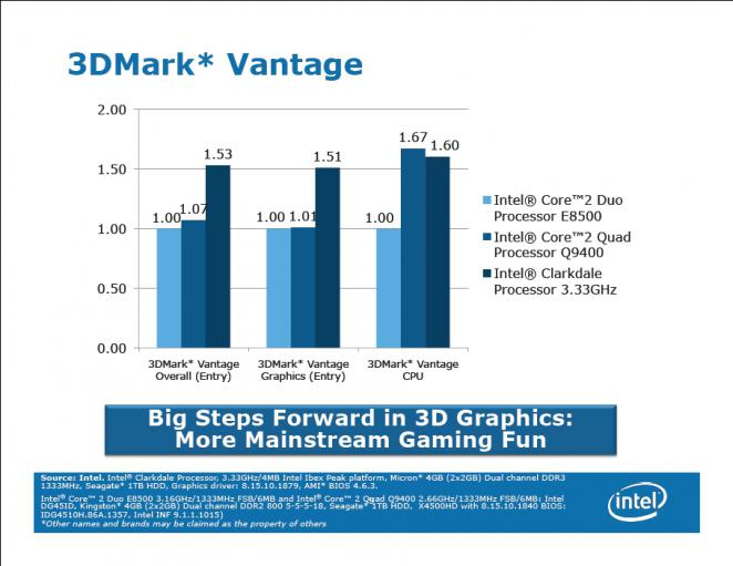 Presentation: Clarkdale benchmark results from Intel (6)