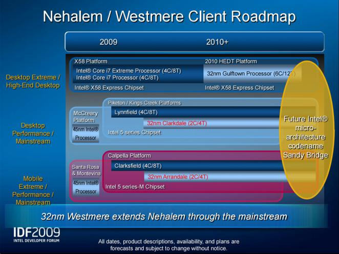 Intel CPU roadmap for Nehalem and Westmere