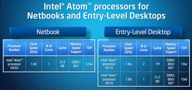 Atom Pinetrail: The specifications of the new CPUs