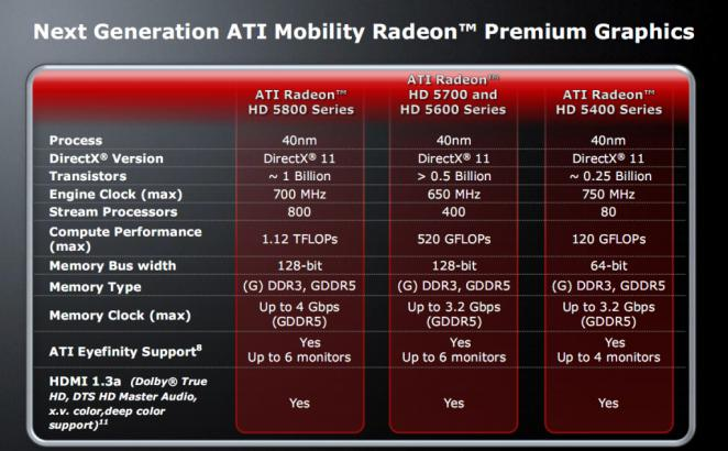 Mobility Radeon HD-5000 series: Overview