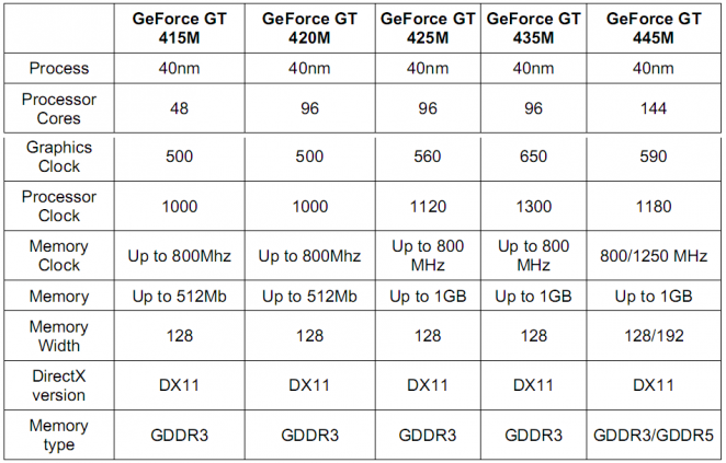 Geforce GTX 445 bis 415M Specs