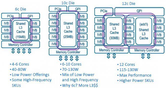 Intel Xeon E5-2600 v2: Ivy Bridge-EP mit bis zu 12 echten Kernen ...