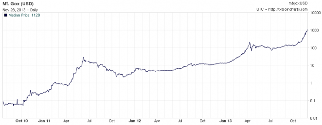 selbst bitcoins minen