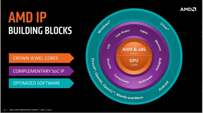 AMD Core Innovation Update Investor Webcast  26