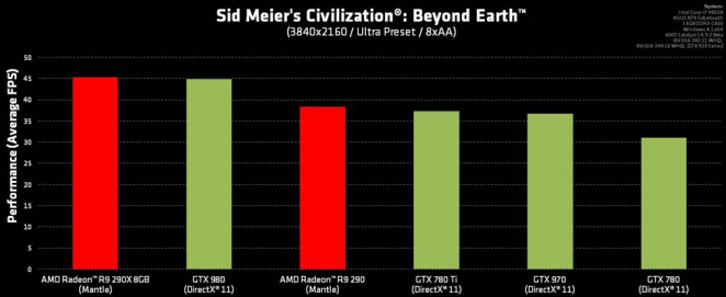 Civilization: Beyond Earth - Mantle-Benchmarks