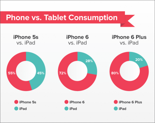 Studie: iPad leidet unter iPhone 6 und iPhone 6 Plus