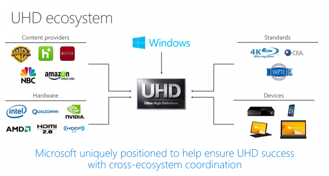 Windows 10: UHD-Filme nur mit Play Ready 2.0 und Trusted Plattforming (2)