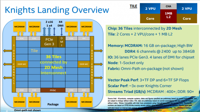 Knights Landing KNL 2nd Generation Intel Xeon Phi Processor  (3)