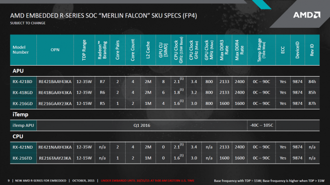 AMD Merlin Falcon: Spezifikationen