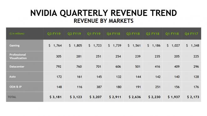Nvidia: Umsätze nach Sparten