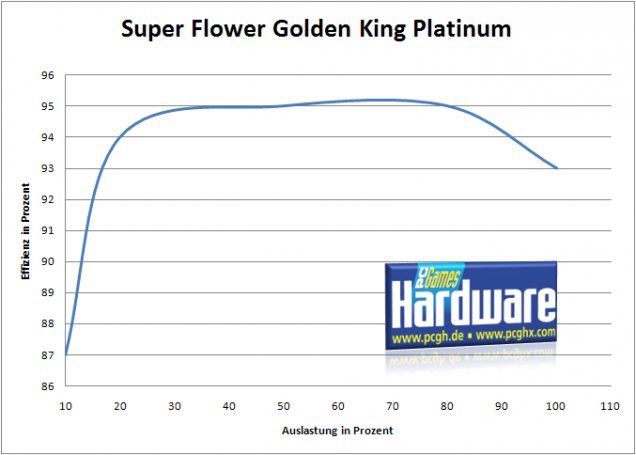 Super Flower Golden King Platinum 550W: Effizienz