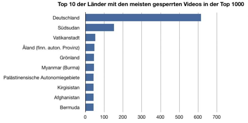meisten youtube abonnenten deutschland