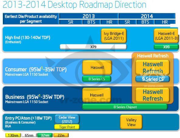http://www.pcgameshardware.de/screenshots/811x455/2013/06/intel-Roadmap-haswell-broadwell-pcgh.jpg