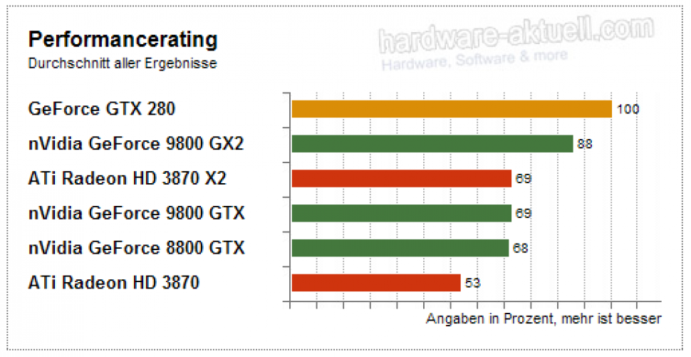 <b>GTX 280</b>: Performance-Rating (Bild: HW-Aktuell)
