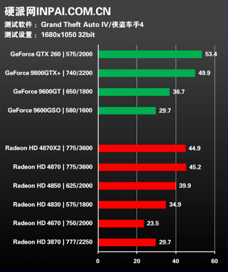 GTA 4: Graphics card benchmarks at Hardspell (1.680 x 1.050)