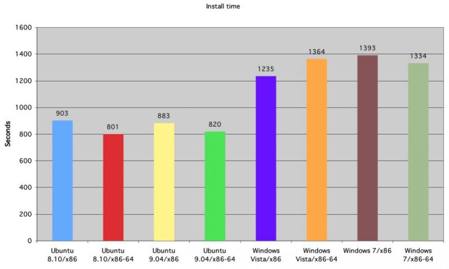 Benchmarks: Windows 7 vs. Vista vs. Ubuntu (1)
