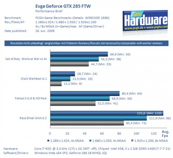 Evga Geforce GTX 285 FTW reviewed