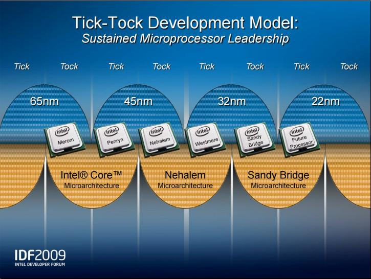 Tick Tock at Intel from Merom to Sandy Bridge (and another yet unkown 22 nm architecture)