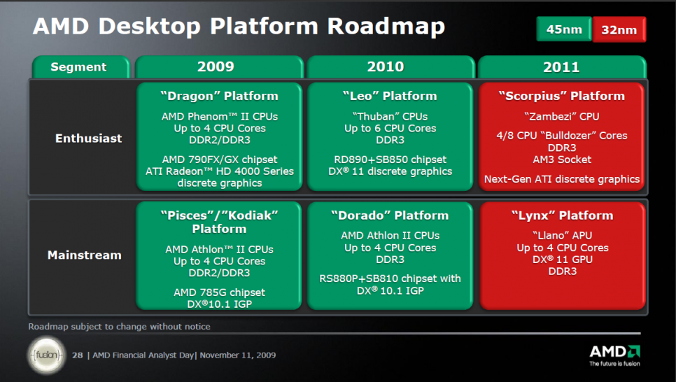 AMD-Roadmap für Desktop-Plattformen